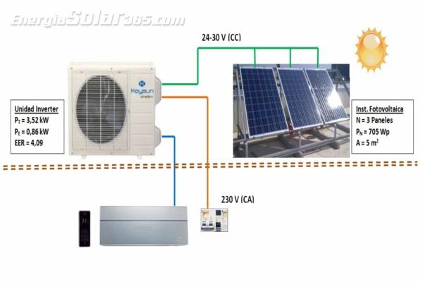Aires acondicionados solares, una climatización sostenible