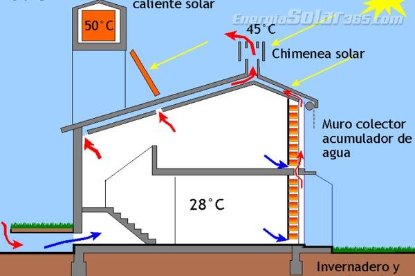 Chimeneas solares c mo aprovechar el calor para ventilar for Casa de diseno la plata