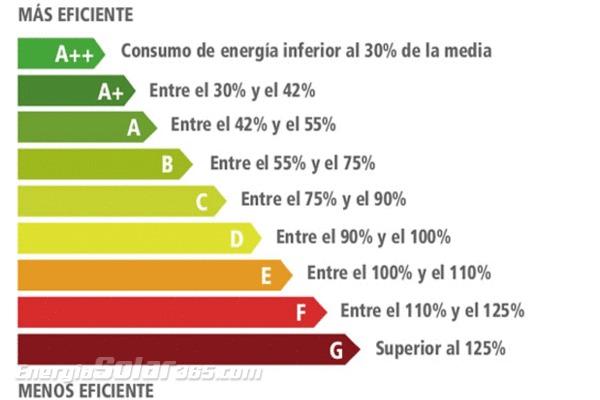 Rehabilitación energética: la mejor alternativa para reducir el consumo